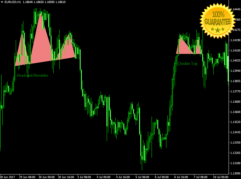 Download Price Action Patterns Forex High Accurate Indicator