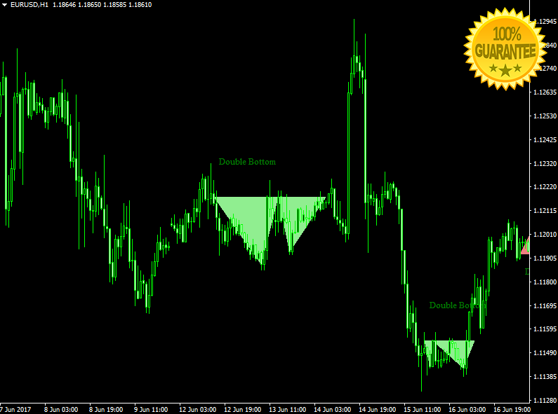 Price Action Patterns Forex High Accurate