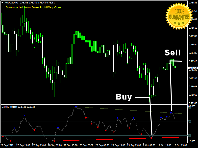Download Catchy Trigger Swing - Scalping - Binary Options