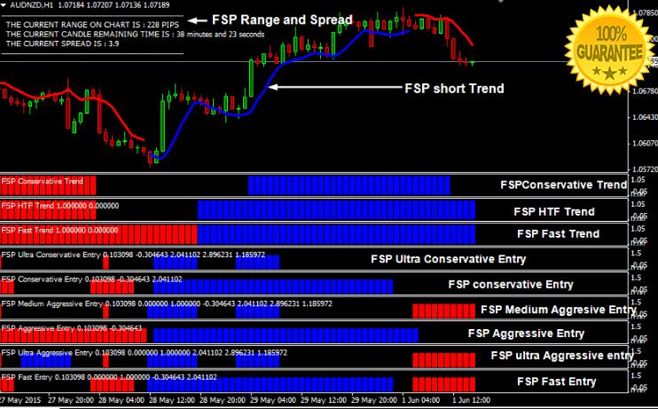 Forex Secret Protocol Version 2 Forex Trading System For Mt4
