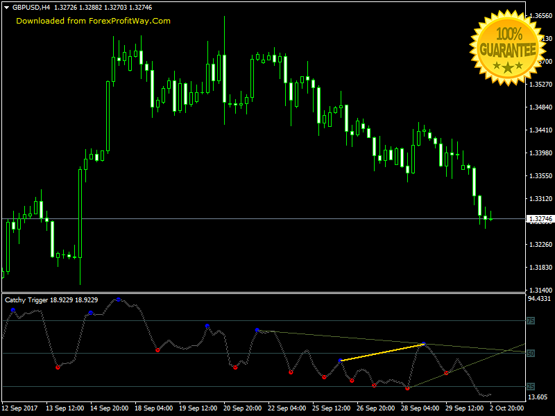 Download Swing - Scalping - Binary Options Trading Forex Indicator Mt4