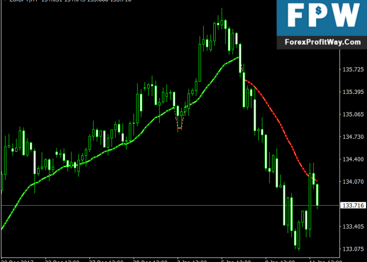 5 Best Forex MT4 Indicators For Download free