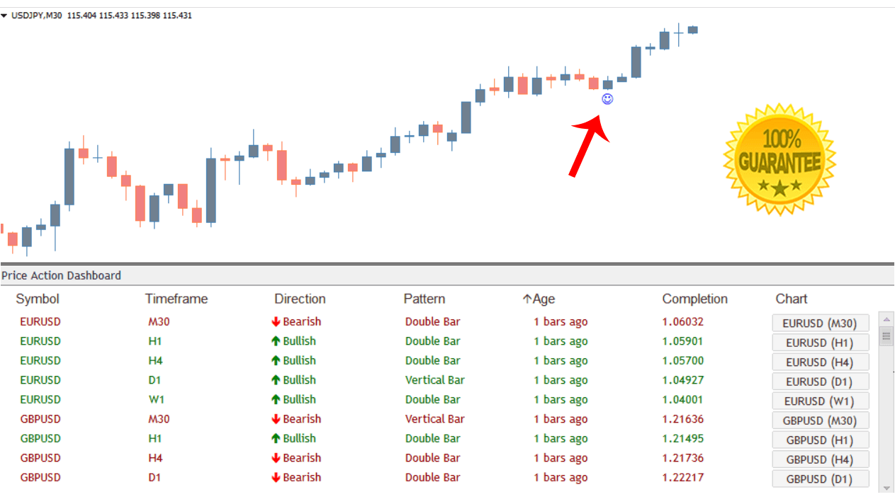 Download Price Action Dashboard Indicator Scans ALL Currency Pairs That Have The Greatest Probability Of Winning..