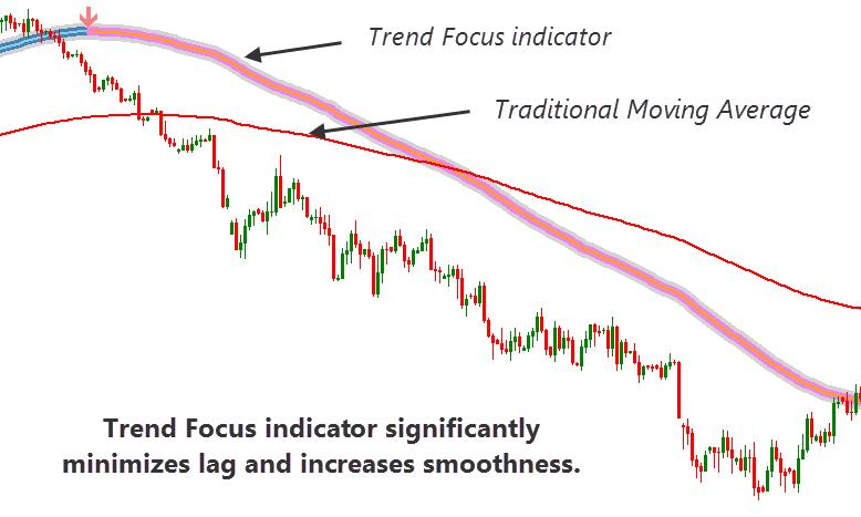 comparing trend focused indicator