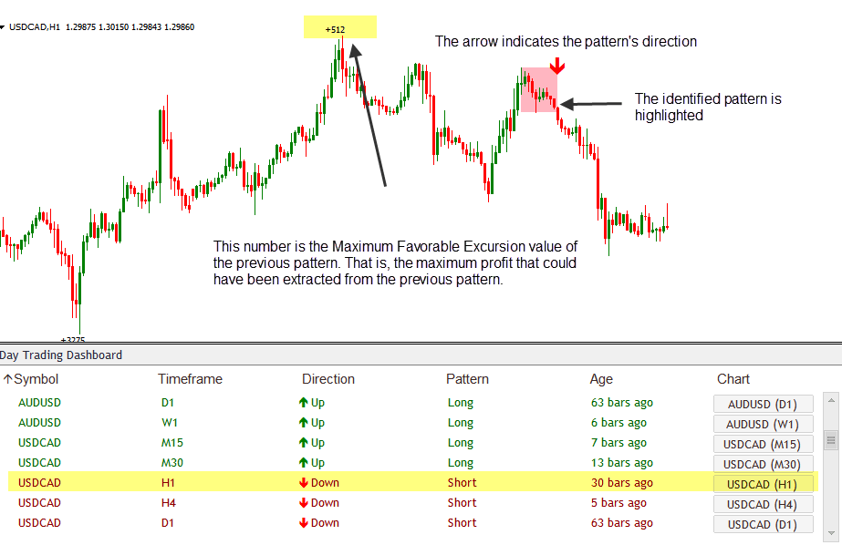 how indicator works