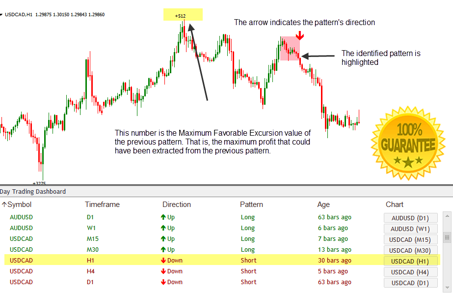 Download Day Trading Dashboard Forex Indicator The Most Accurate Day Trading Patterns Ever Mt4