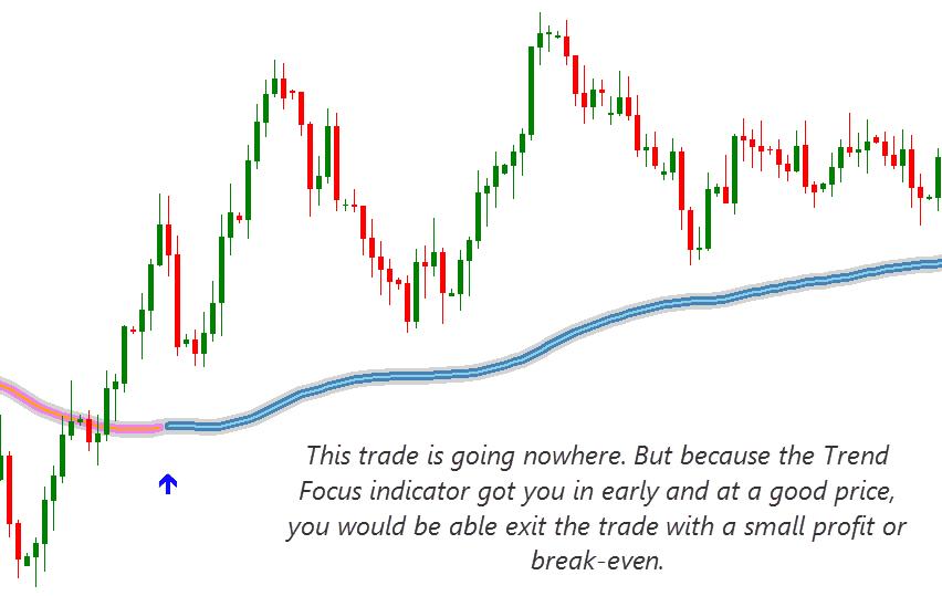 Download Trend Focus Indicator