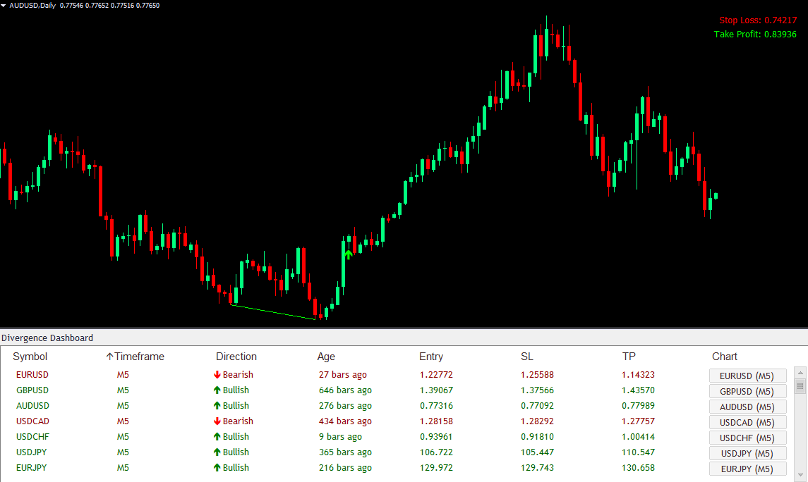 Swing Trading Example