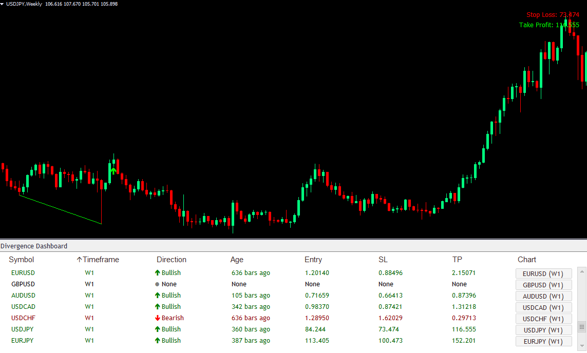 Long-Term Trading Example