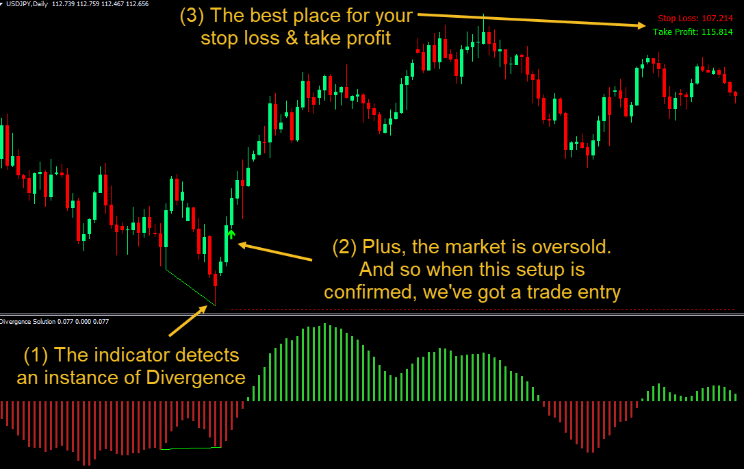 Download The Best Divergence Forex Indicator For Mt4