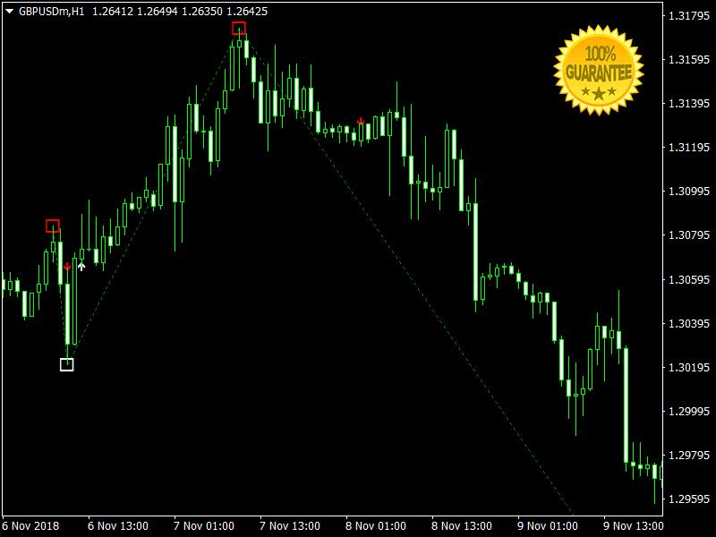 Pips Forex Indicator Mt4