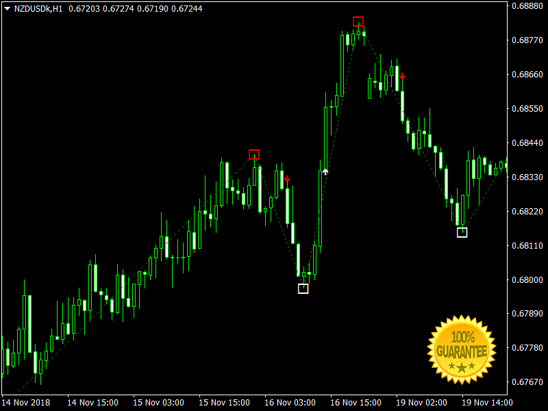 Download TakeTank Swing And Scalping +Pips Forex Indicator Mt4