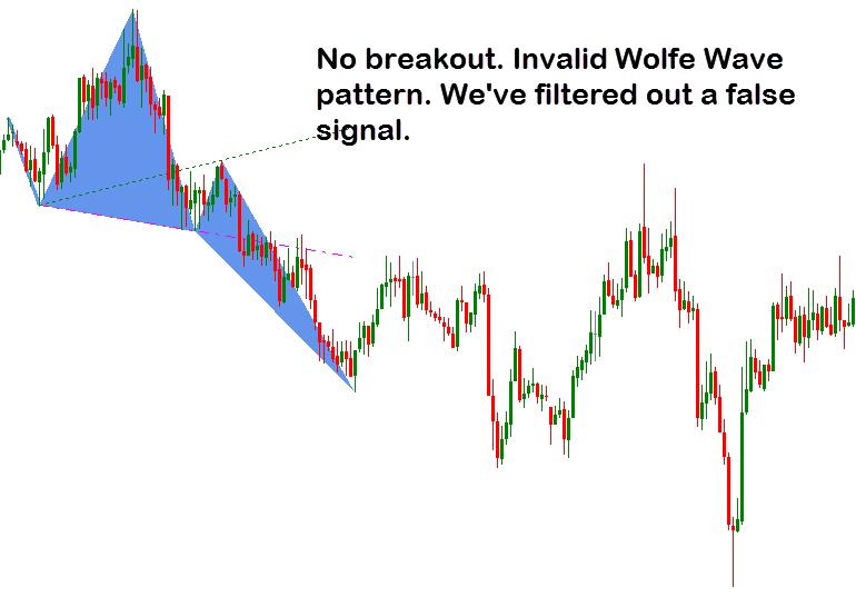 invalid wolfe wave pattern