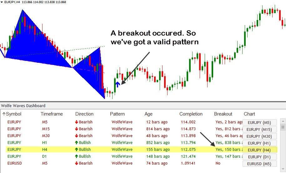 breakout occured
