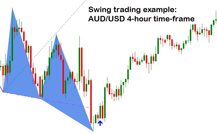 AUD/USD 4-hour time-frame
