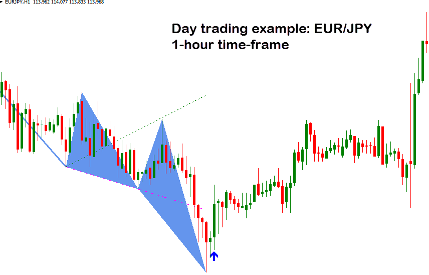 EUR/JPY hourly time-frame