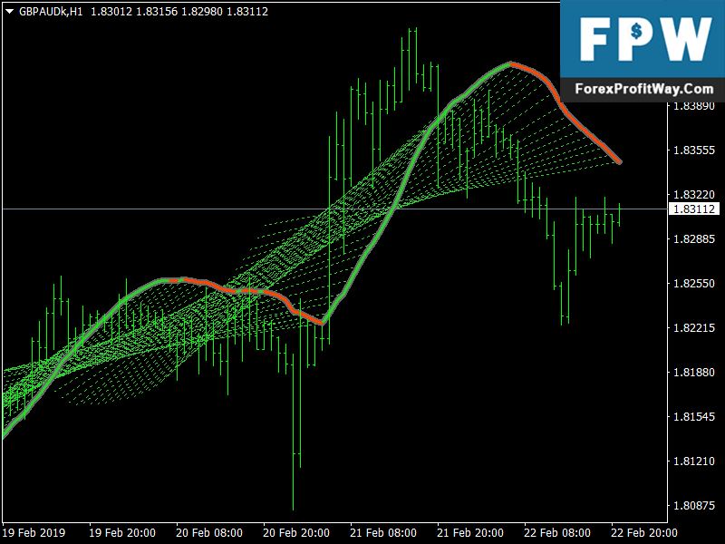 Best Practices for Trading the Linear Regression Channel - Forex Training Group