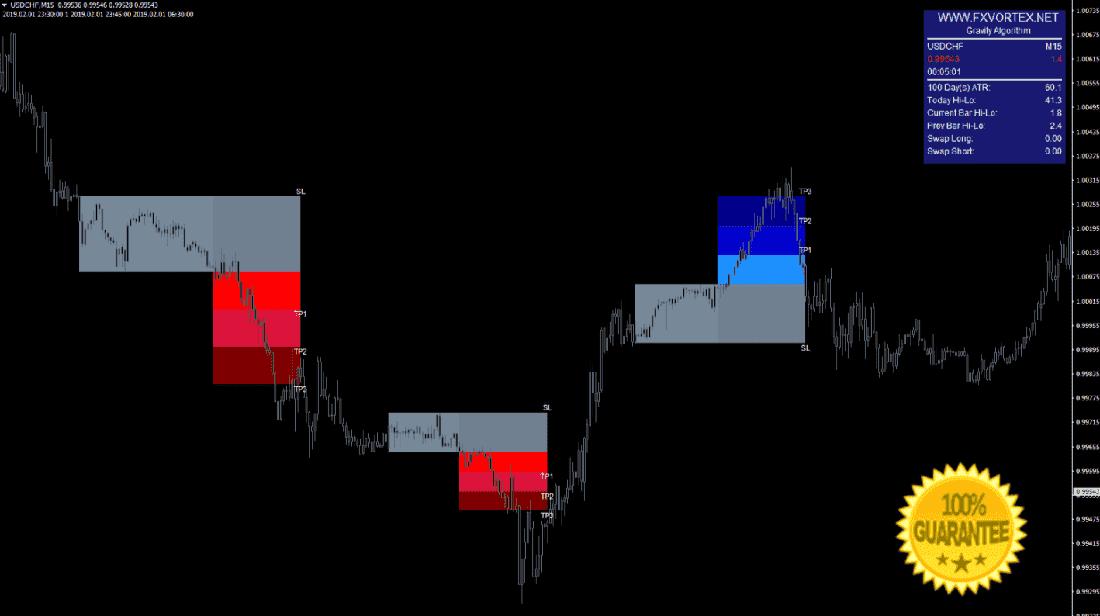 fxvortex best signals forex indicator