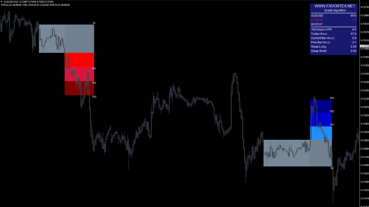 vortex forex indicator example1