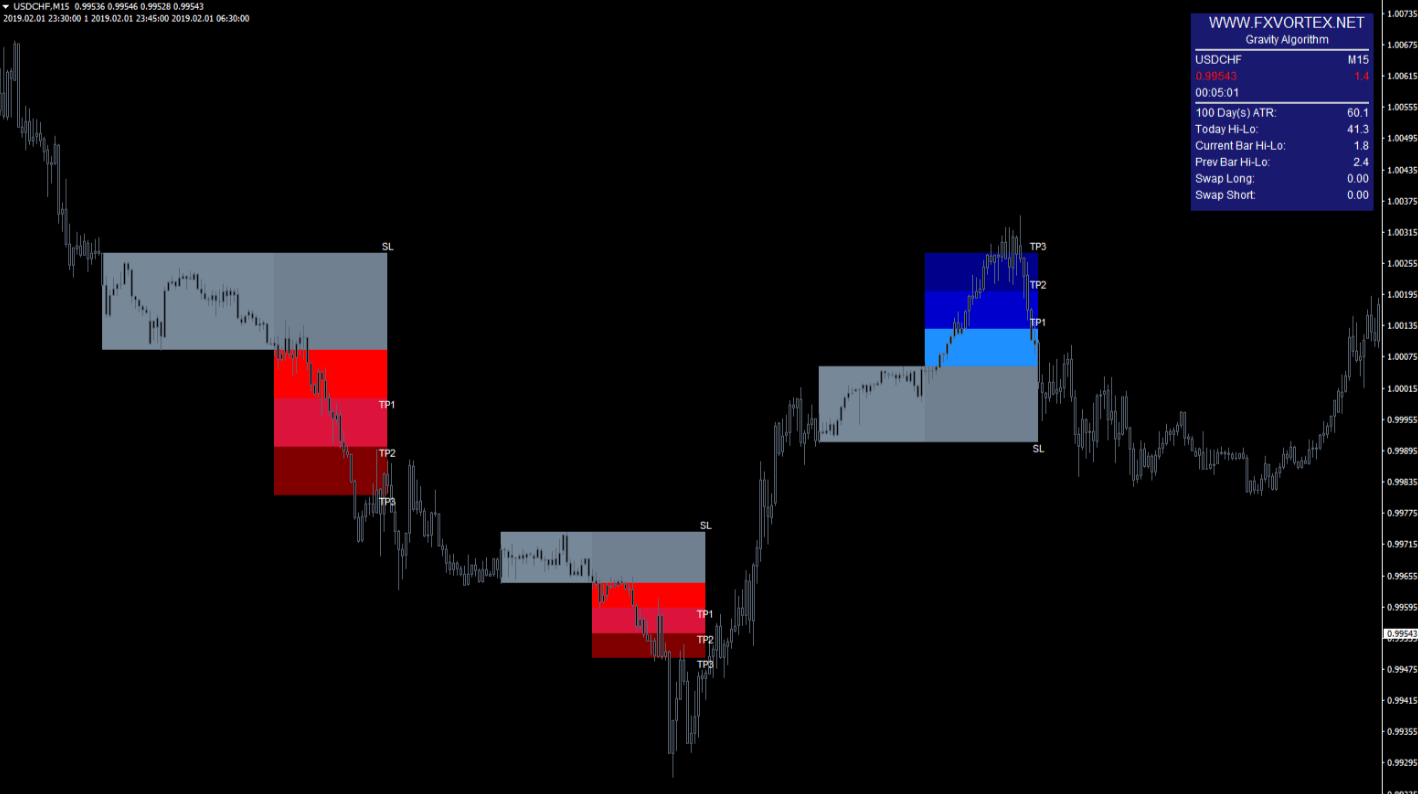 vortex forex indicator example4