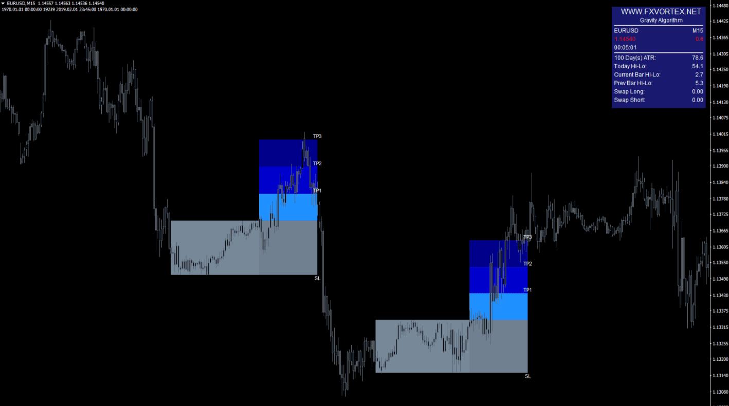 vortex indicator1