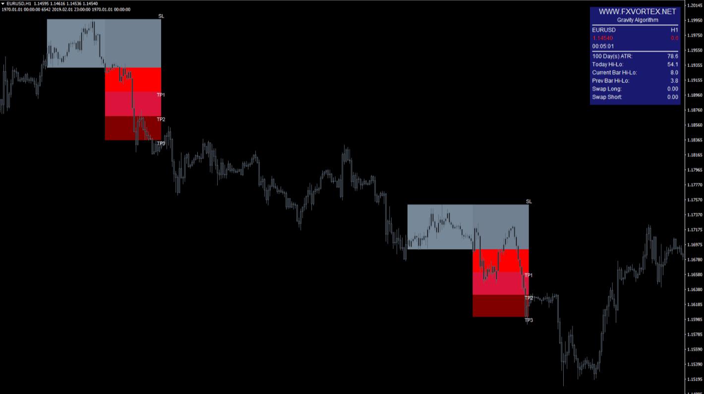 vortex indicator2