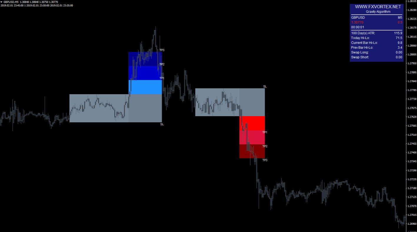 vortex indicator3