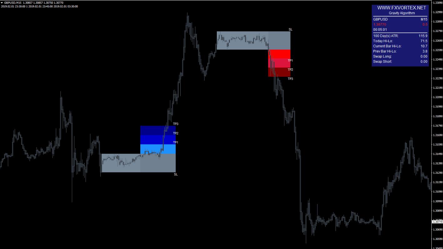 vortex indicator4