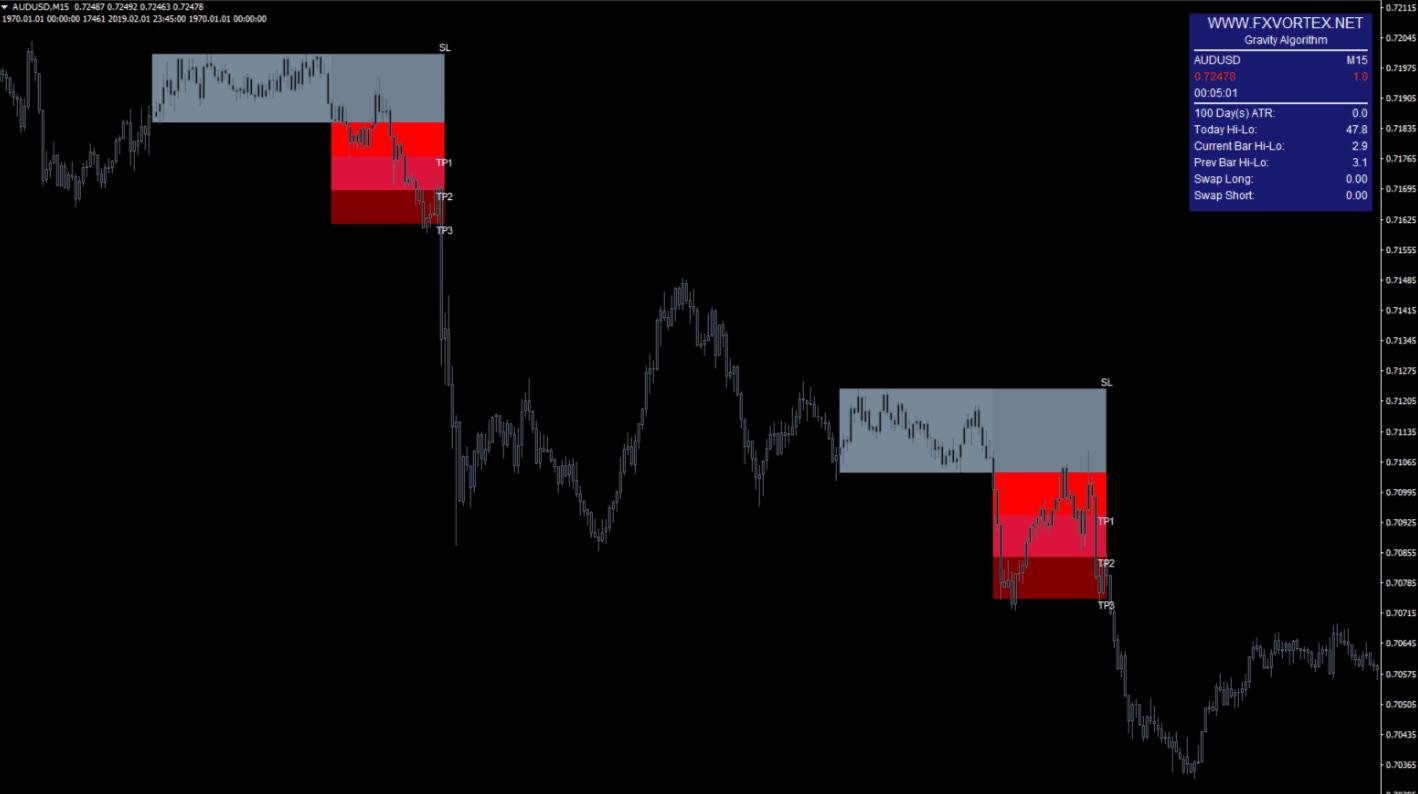 vortex indicator5