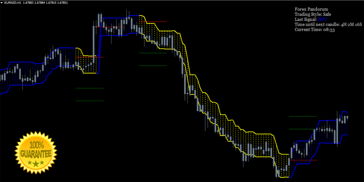 Forex Pandorum mt4 Indicator