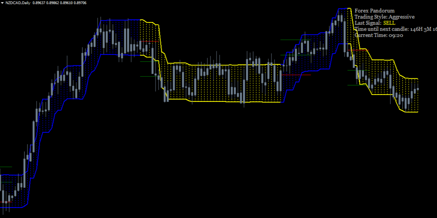 all forex indicators