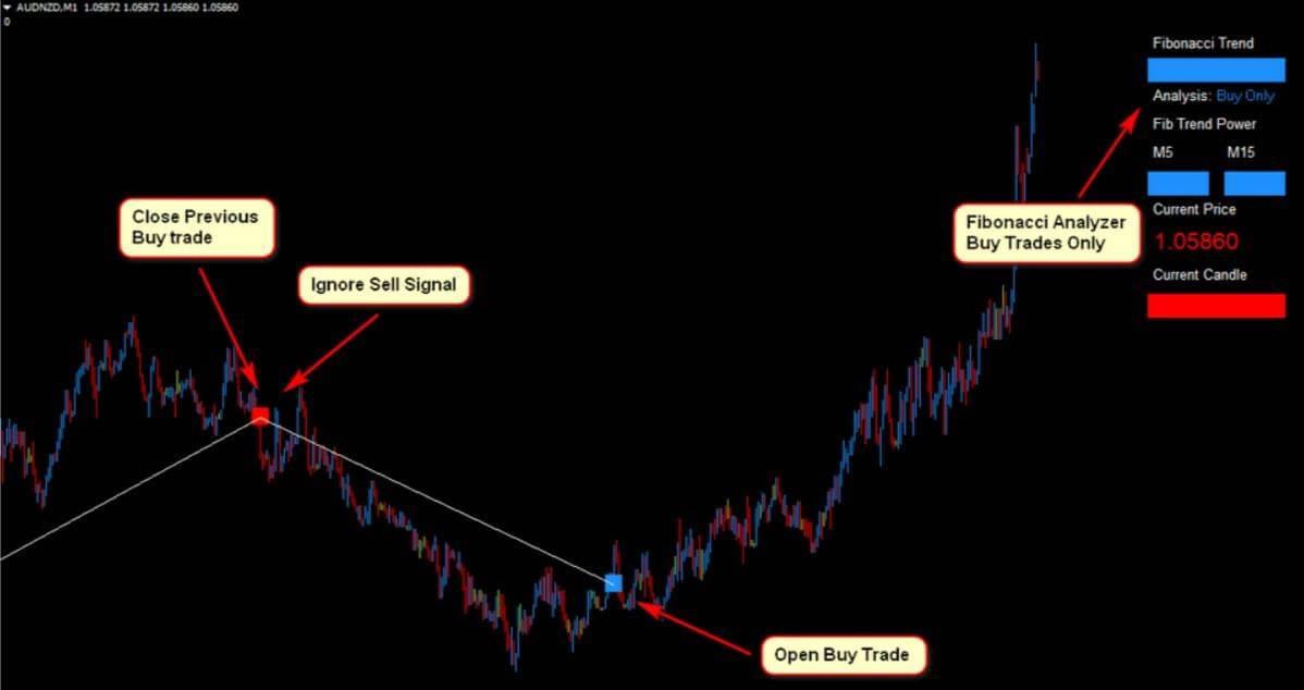 AUDNZD Forex Fibonacci Scalper Strategy1