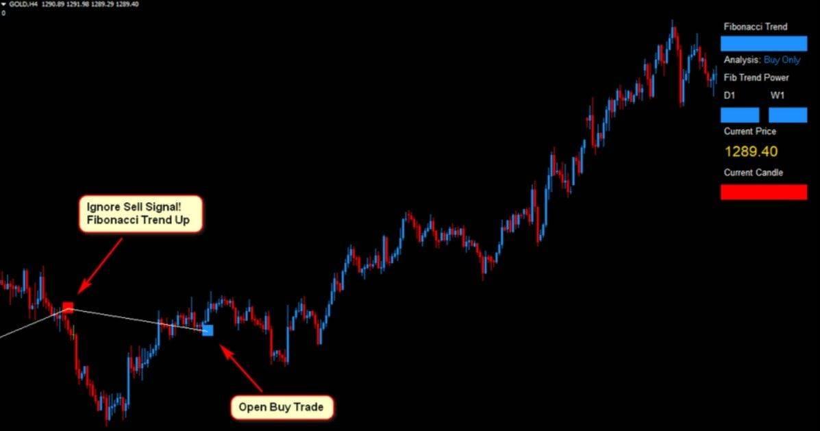Gold Forex Fibonacci Scalper Strategy 15