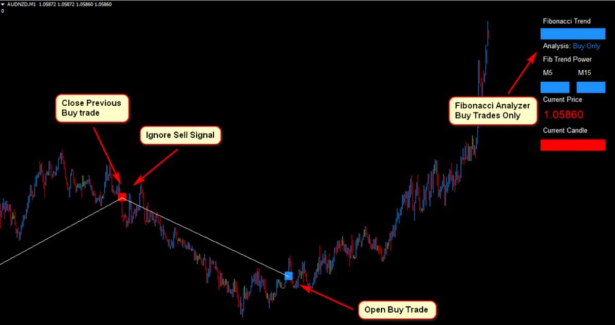 audnzd Forex Fibonacci Scalper Strategy 5