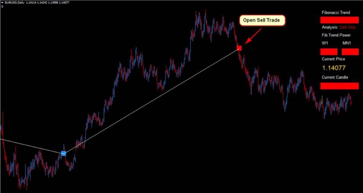 eurusd Forex Fibonacci Scalper Strategy 16