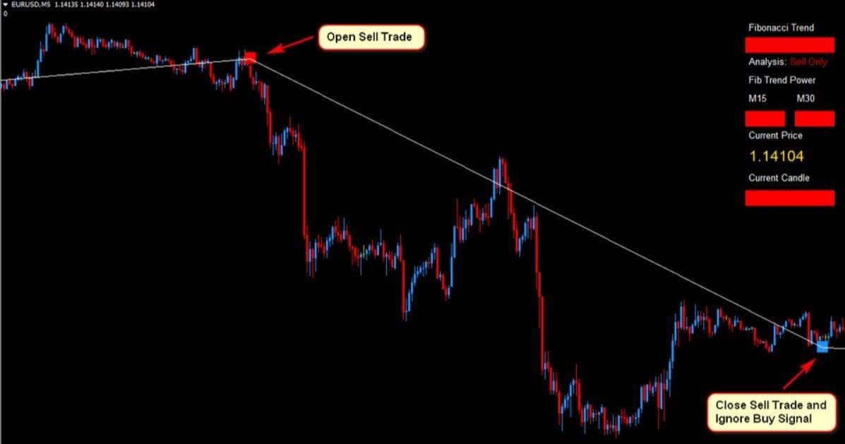 eurusd Forex Fibonacci Scalper Strategy 4