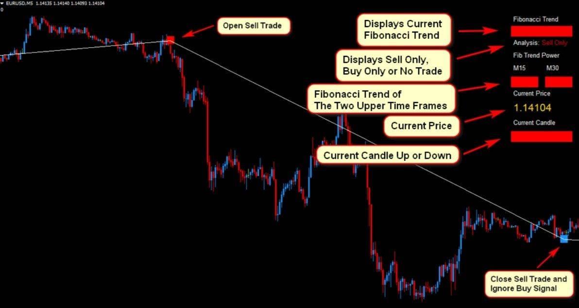 eurusd Forex Fibonacci Scalper Strategy3