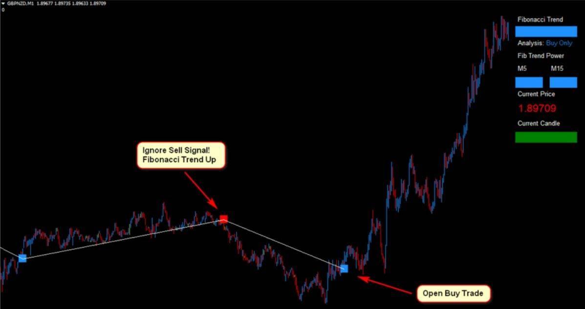 gbpnzd Forex Fibonacci Scalper Strategy 8