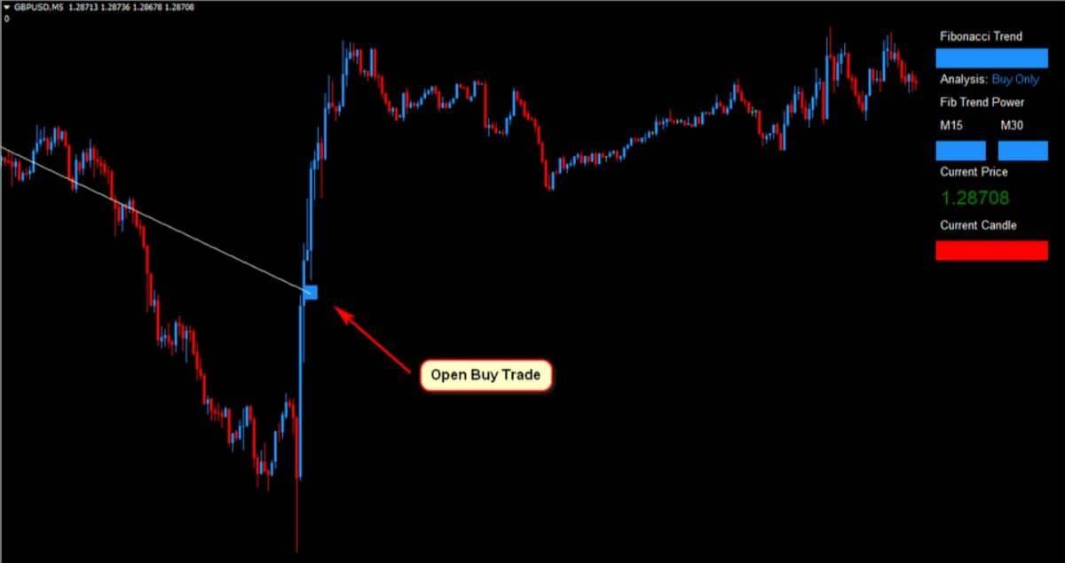 gbpusd Forex Fibonacci Scalper Strategy 10