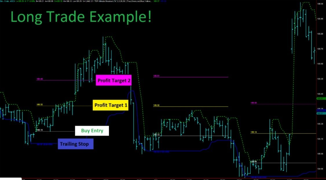 Diamond breakout trading signals 10