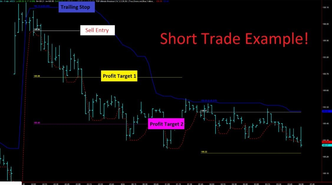 Diamond breakout trading signals 11