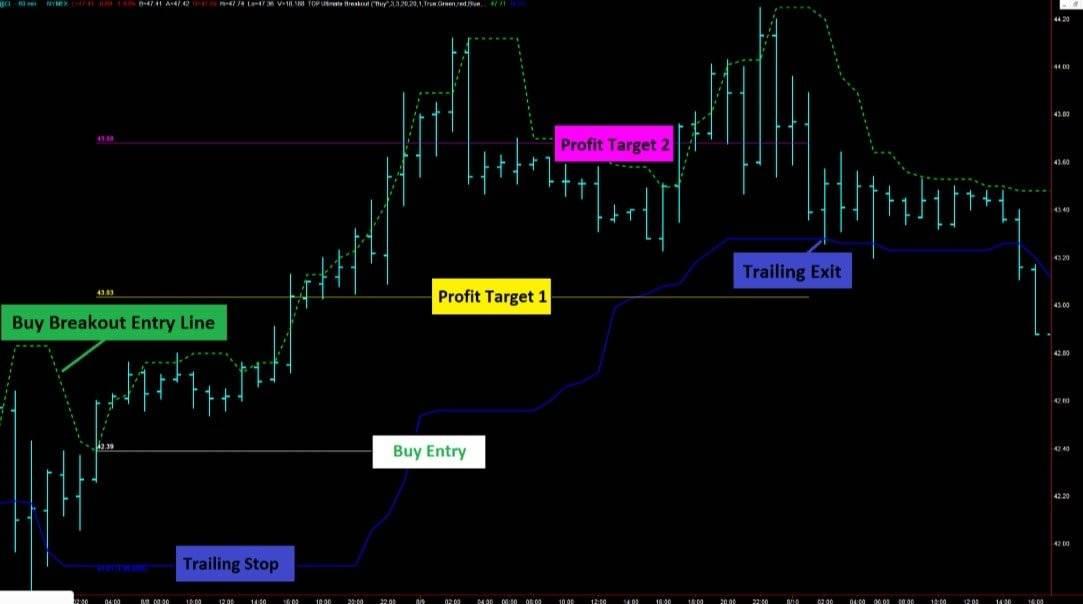 Diamond breakout trading signals 4