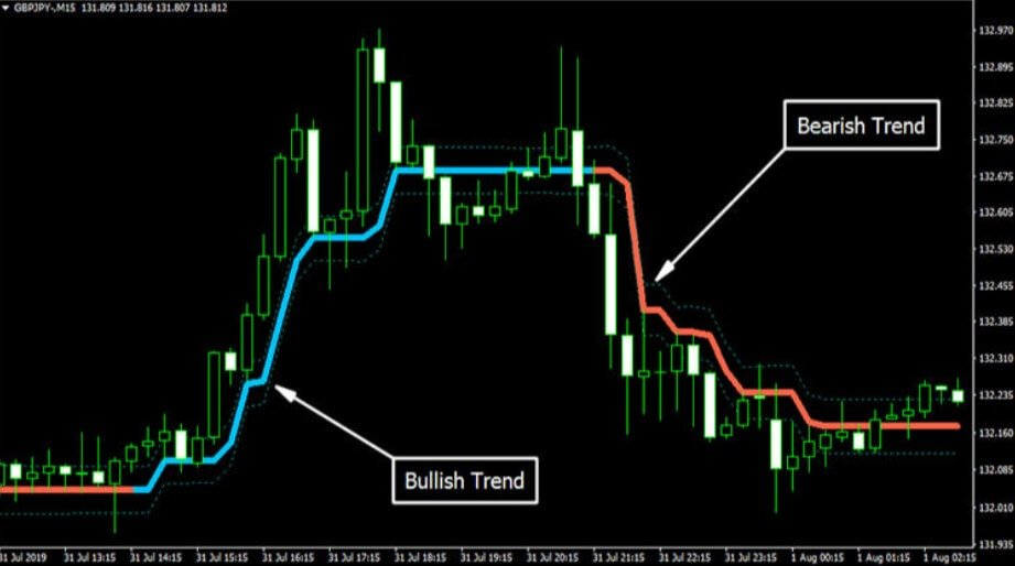 Market Trend Indicator Explanation1