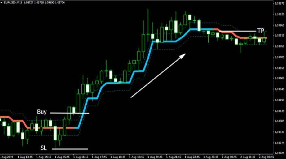 Market trend Indicator Buy Conditions