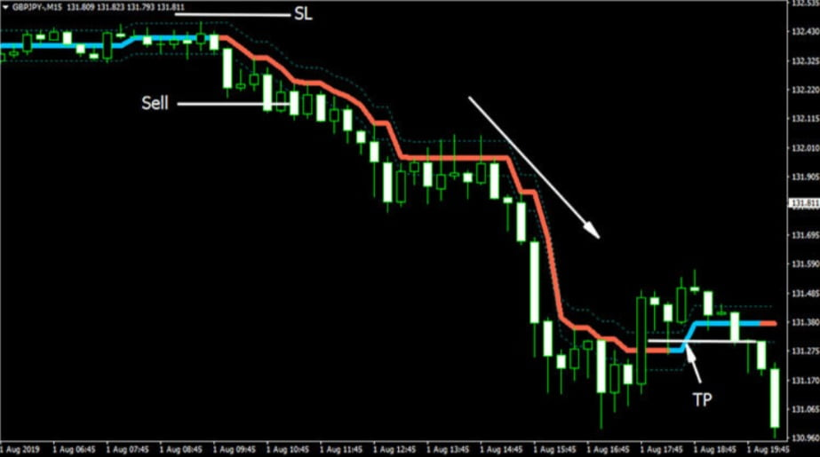 Market trend Indicator Sell Conditions