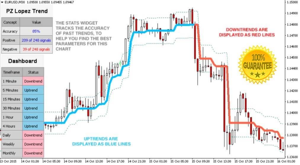 Trend-Scanner-Indicator