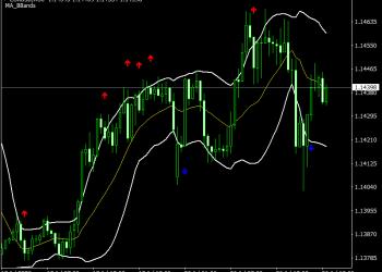 Target bands mt4 indicator forex factory