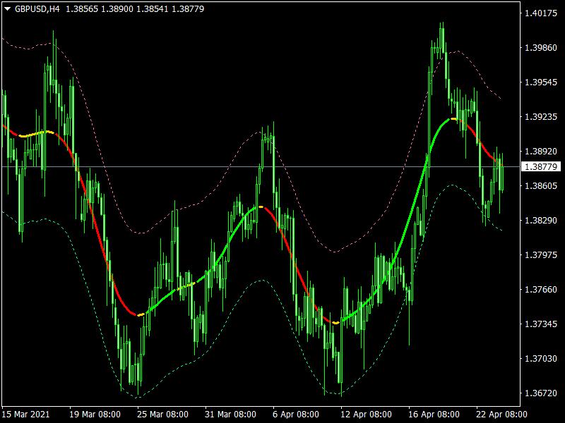 Digital TMA Line Mt4 Indicator