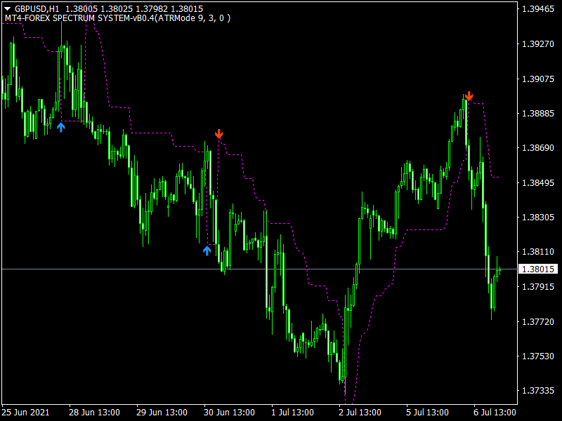 Exit Entry Trend Indicator mt4