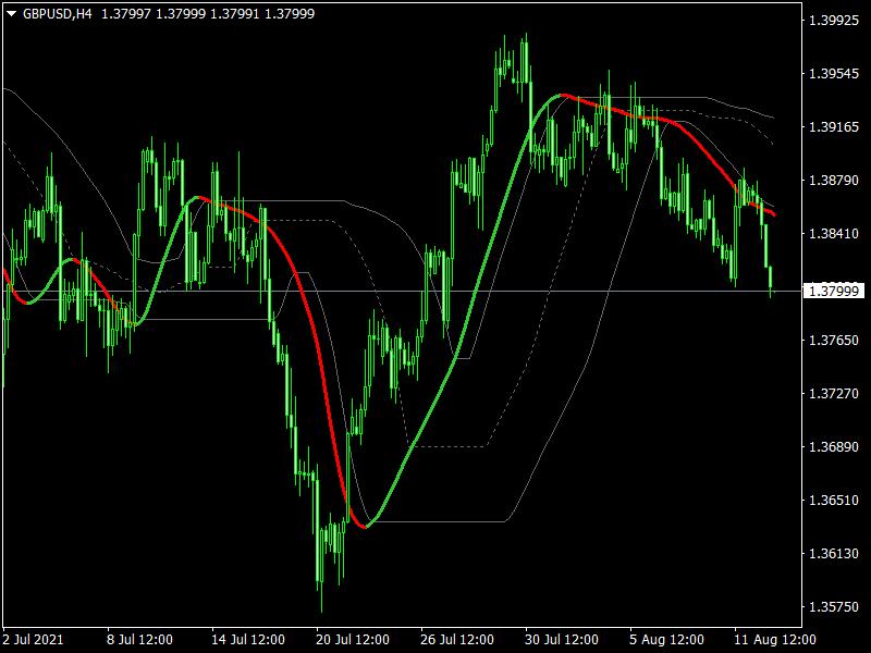 Free-Forex-Trend-Cross-Line-Indicator